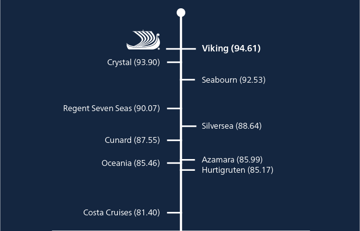 Infographic comparing Viking to competitors based on Travel + Leisure ratings